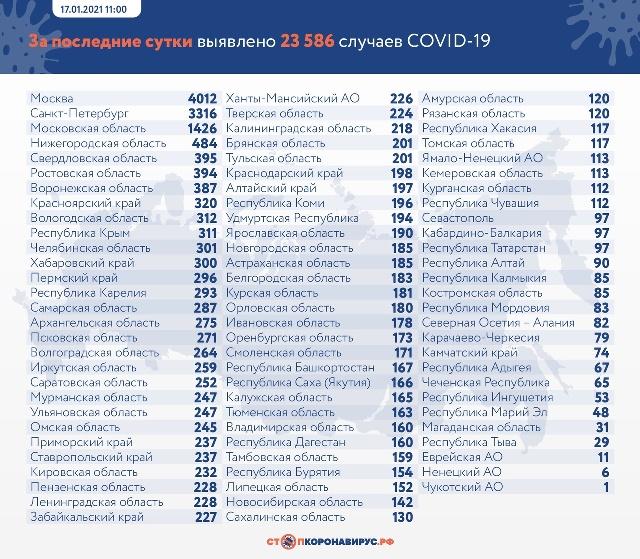 Данные по заразившихся и умерших от коронавируса на 17 января