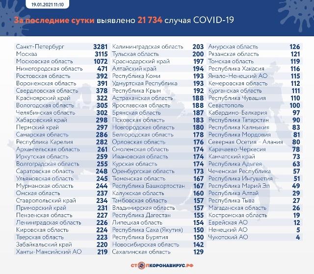 Данные по заразившимся и умершим от коронавируса на 18 января