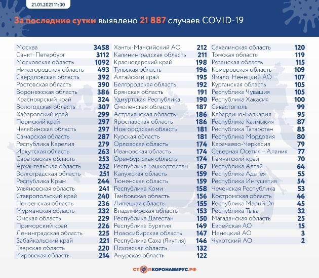 Данные по заразившимся и умершим от коронавируса на 21 января