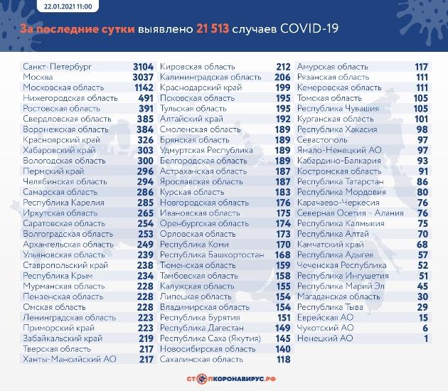 Данные по заразившимся и умершим от коронавируса на 22 января
