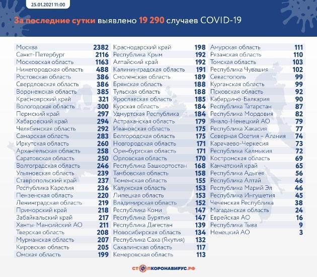 Данные по заразившимся и умершим от коронавируса на 25 января