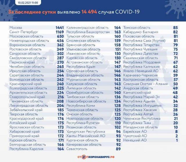 Данные по заразившимся и умершим от коронавируса на 10 февраля