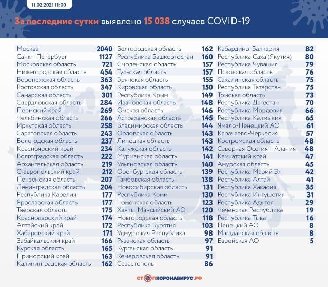 Данные по заразившимся и умершим от коронавируса на 11 февраля