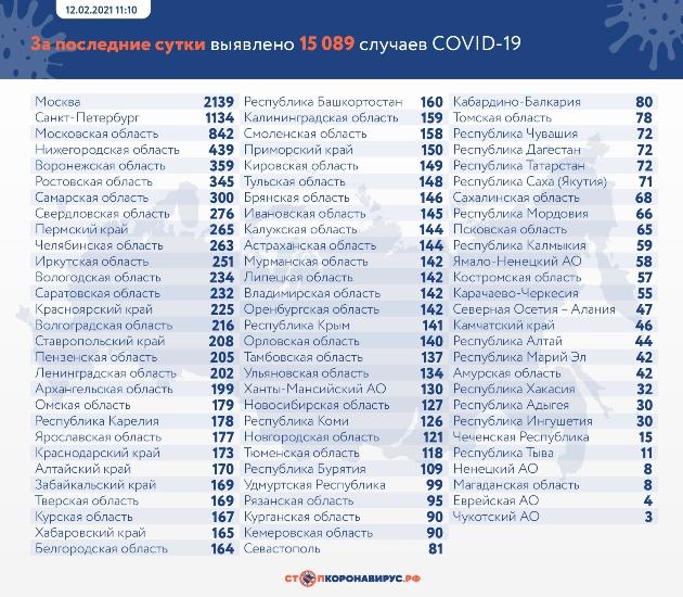 Данные по заразившимся и умершим от коронавируса на 12 февраля