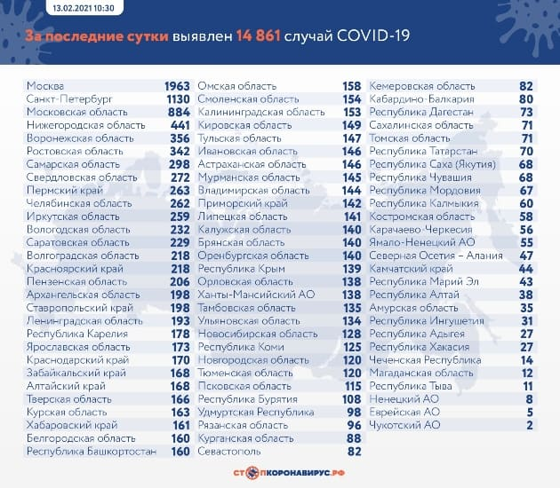 Данные по заразившимся и умершим от коронавируса на 13 февраля