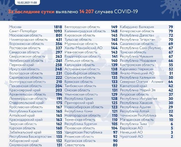 Данные по заразившимся и умершим от коронавируса на 15 февраля