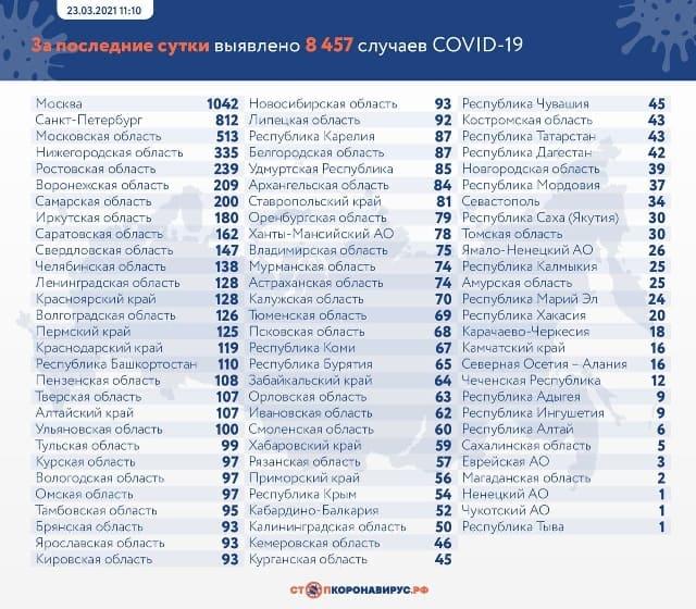Данные по заразившимся и умершим от коронавируса на 23 марта