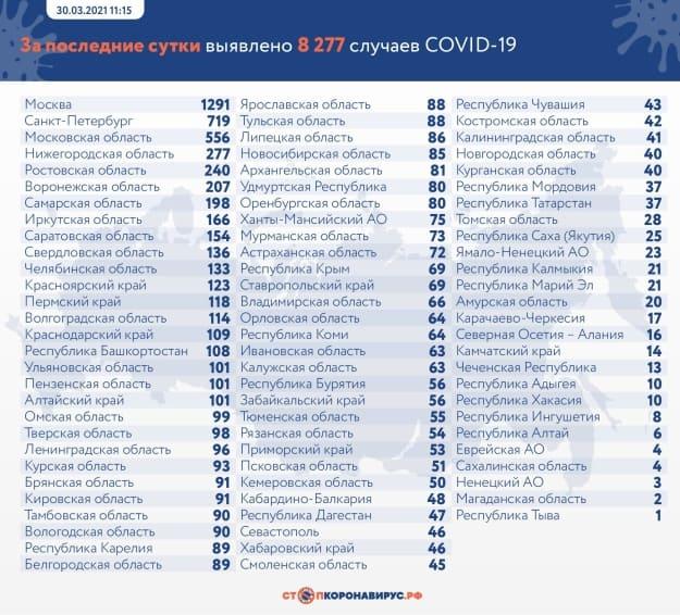 Данные по заразившимся и умершим от коронавируса на 30 марта