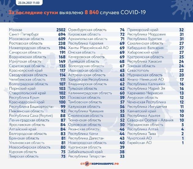 Данные по заразившимся и умершим от коронавируса на 23 апреля 2021