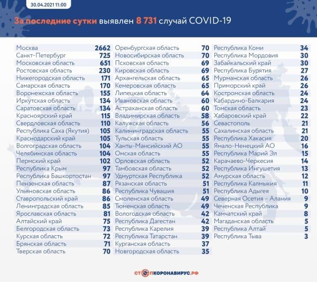 Данные по заразившимся и умершим от коронавируса на 30 апреля 2021